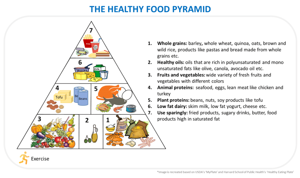 food diary healthy eating plan and http www mypyramidtracker gov As part of usda's commitment to ensure that all of our programs are delivered efficiently and effectively, the food and nutrition service discontinued its supertracker application on june 30, 2018 usda continues to provide a wealth of information to help individuals find and maintain a healthy eating style that meets their unique needs.